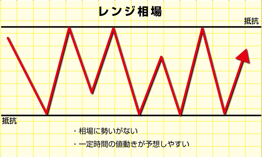 レンジ相場イメージ画像