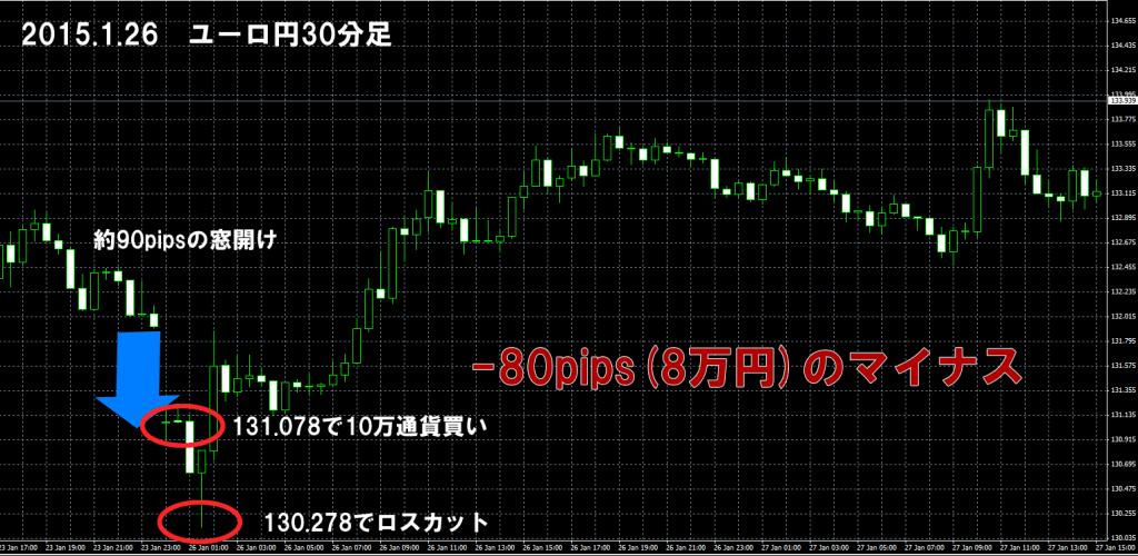 2015年1月26日ユーロ円窓埋め