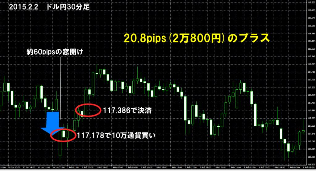 2015年2月2日ドル円窓埋め