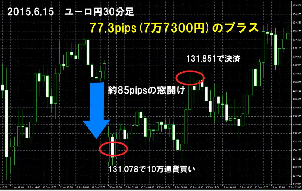 2015年6月15日 ユーロ円 窓埋め