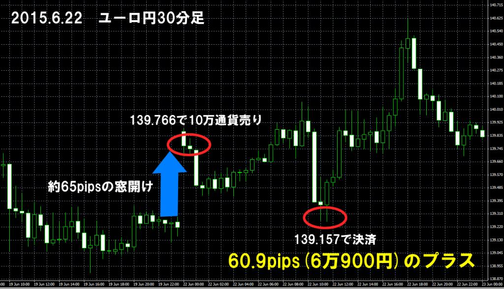 2015年6月22日 ユーロ円 窓埋め
