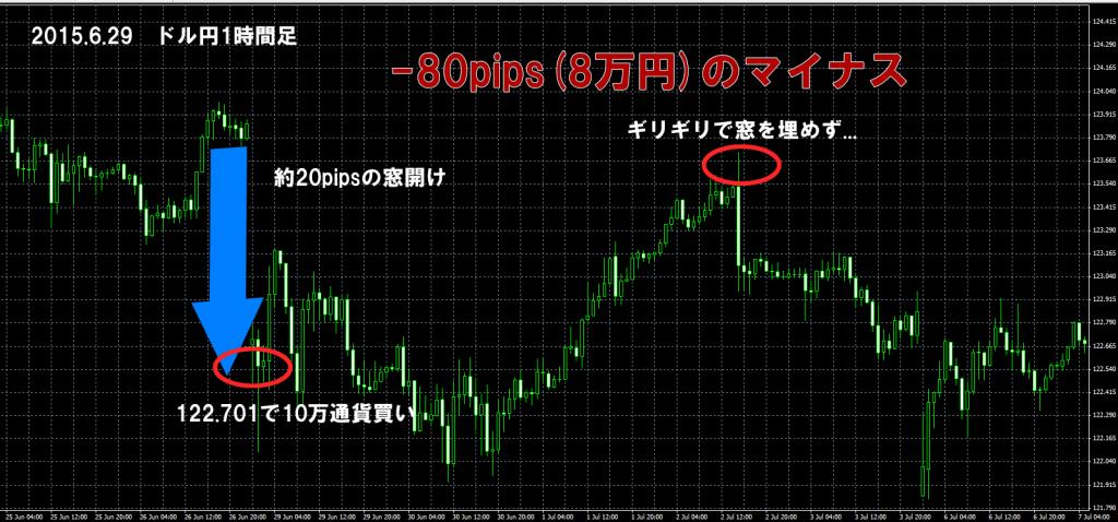 2015年6月29日ドル円窓埋め
