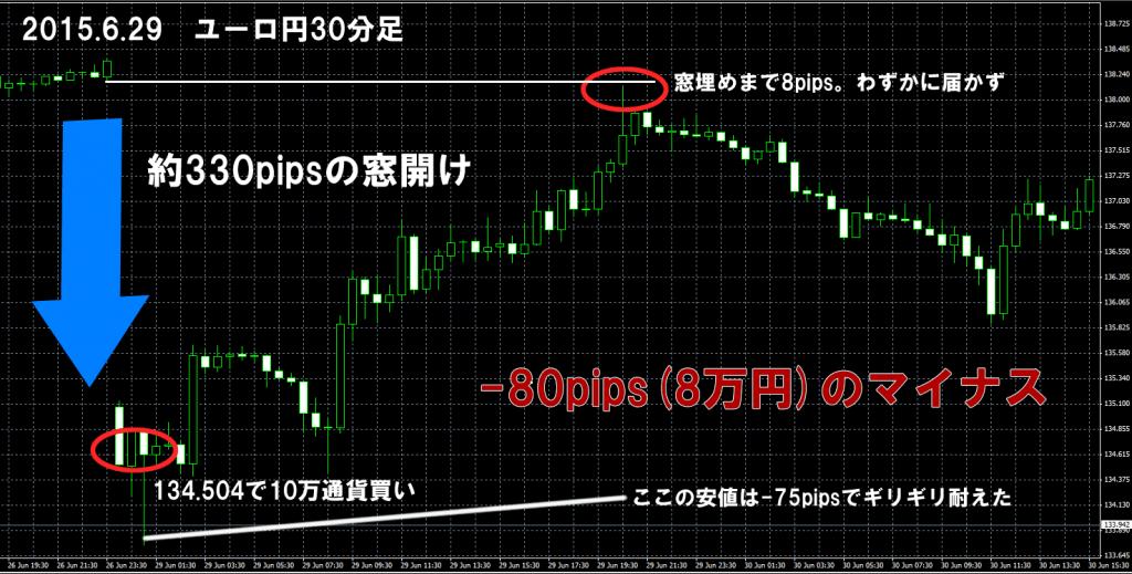 2015年6月29日 ユーロ円 窓埋め