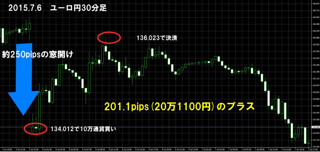 2015年7月6日 ユーロ円 窓埋め