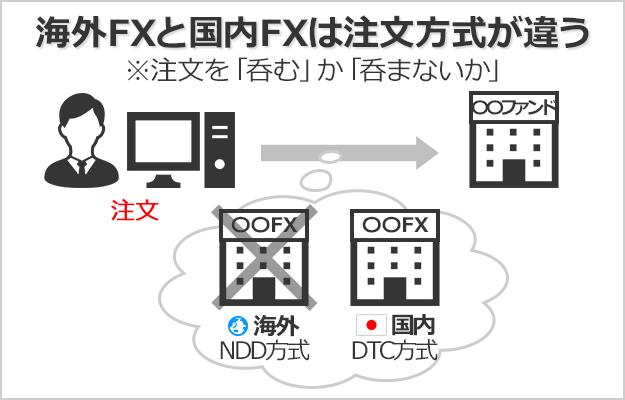 OTC(DD)方式の国内FXに対して、海外FXはNDDの注文方式を採用している