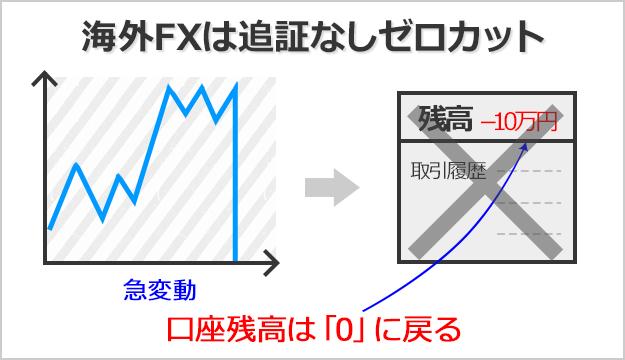 海外FXは追証なしゼロカットシステム採用なので、絶対に入金額以上負けない