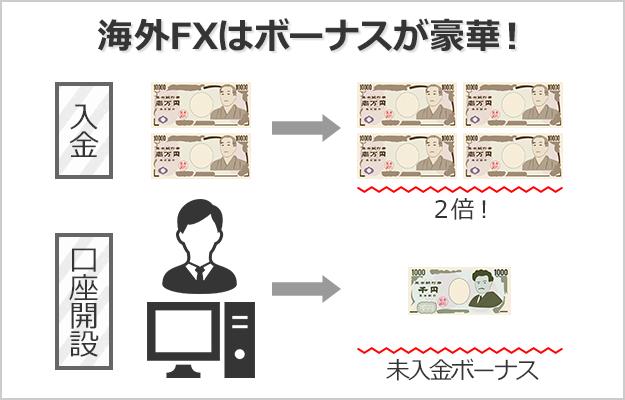海外FXには国内FXにはない入金ボーナス・口座開設ボーナスがある