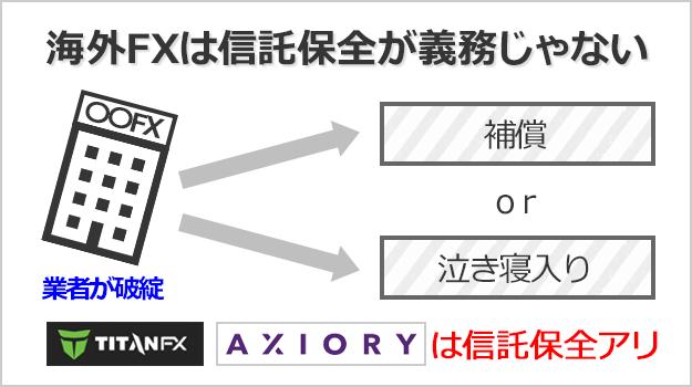 信託保全について、国内FXでは義務化されているが海外FXでは任意