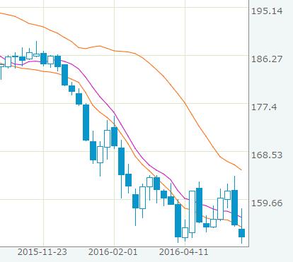 2015年11月下旬からのポンド円チャート