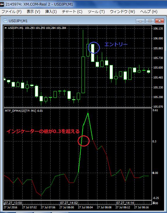 7月27日(水)14時06分頃のドル円のチャート