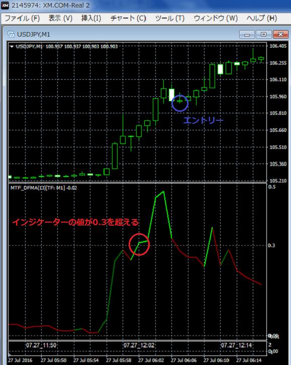7月27日(水)12時05分頃のドル円チャート