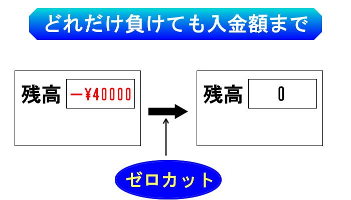 海外FXの0カットシステム
