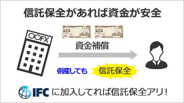 信託保全がある海外FX業者では預けた資金の安全性が保証されている
