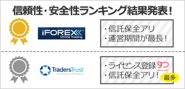 信頼性・安全性ランキングの1位はiFOREX、次点でTradersTrust