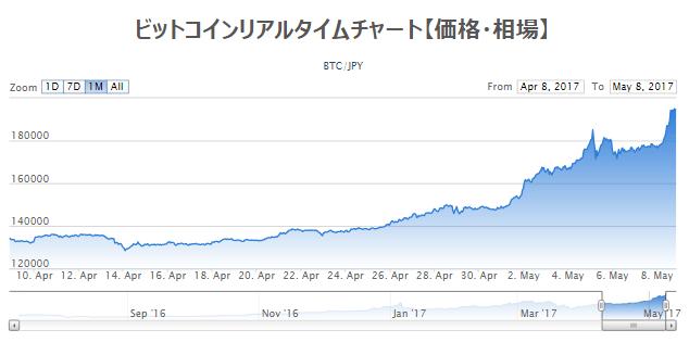 2017年4月~5月のビットコインチャート