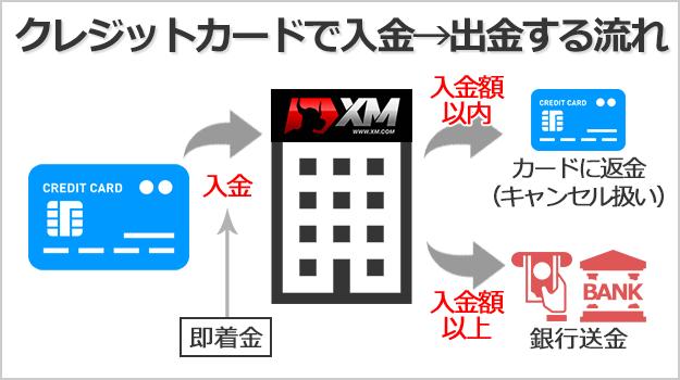 XMにクレジッカードで入金した場合の出金ルート