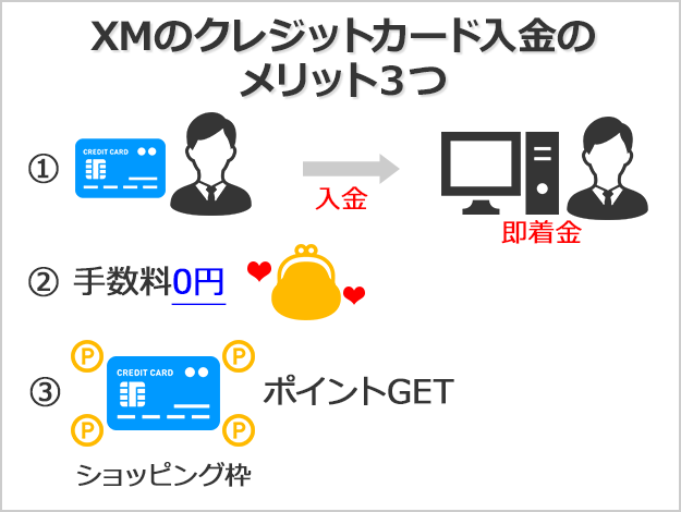 XMのクレジットカード入金は即着金で手数料0円