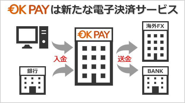 OKPAYは電子決済サービスの1つ