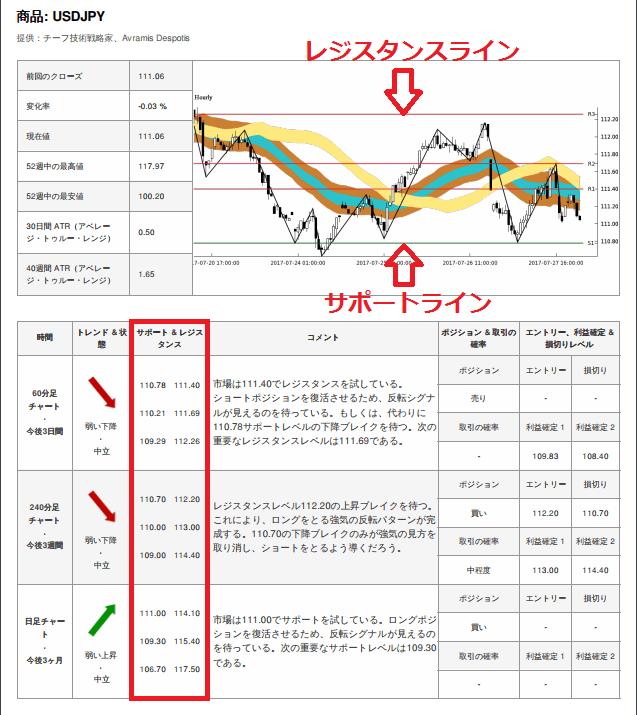 xm取引シグナルのサポートラインとレジスタンスライン