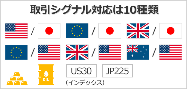 XMの取引シグナルは10種類の商品・通貨ペアに対応