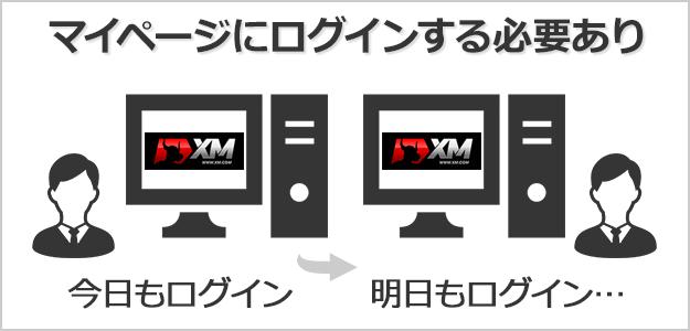 XMの取引シグナルを見るには毎日XMのマイページにログインする必要がある