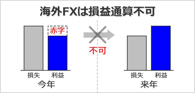 海外FXでは損益通算ができない