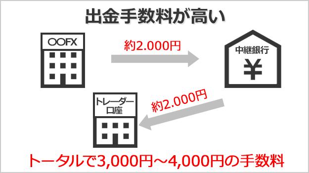 海外FXでは銀行送金での出金で合計4000円程度の手数料がかかる