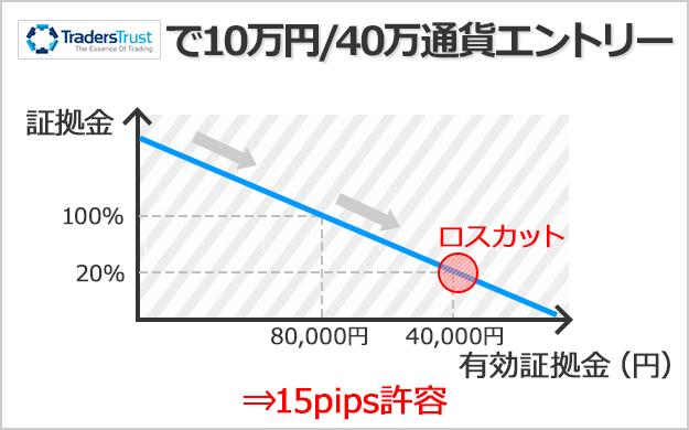 TradersTrustで口座残高10万円、40万通貨でエントリーした場合は約15pips許容できる