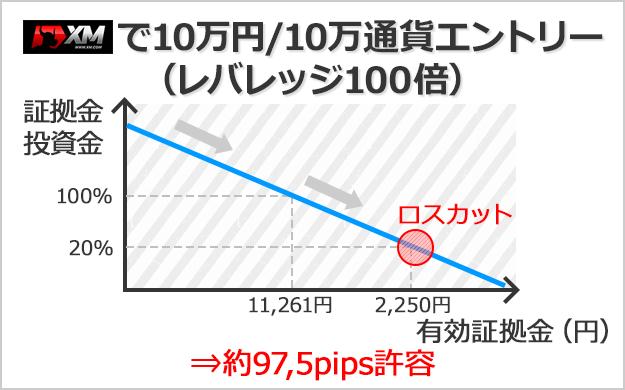 XMで口座残高10万円、10万通貨でエントリーした場合は約97.5pips許容できる