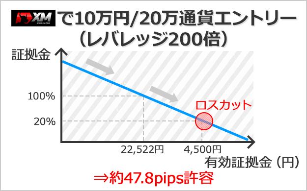 XMで口座残高10万円、20万通貨でエントリーした場合は約47.8pips許容できる