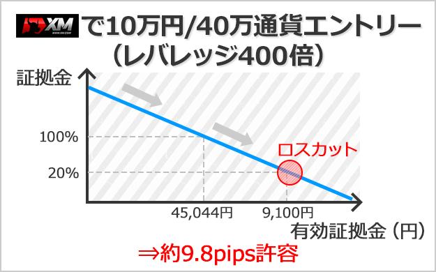 XMで口座残高10万円、40万通貨でエントリーした場合は約9.8pips許容できる