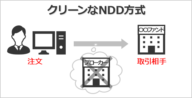 NDD方式採用の海外FXは取引の透明性が高い
