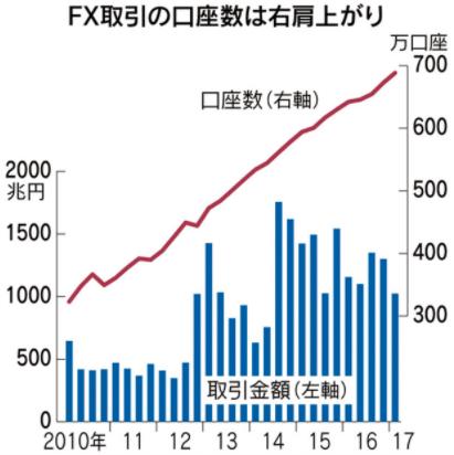 2010年移行、FX取引の口座数は右肩上がり