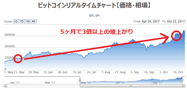 ビットコインは5ヶ月で値が3倍以上になるほど値動きが激しい