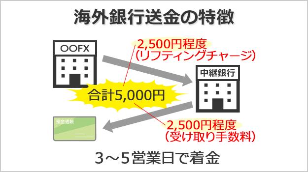 海外送金は手数料が総額で5000円以上、着金までに3~5営業日かかる