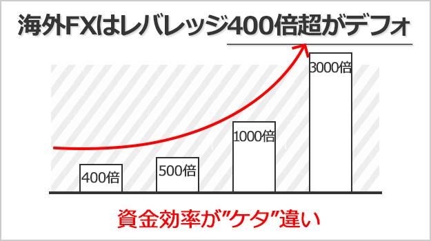海外FXでは最大400倍を超えるハイレバレッジで取引できる