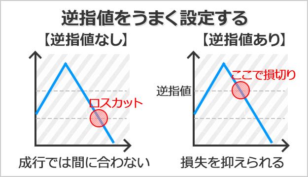 エントリー時に逆指値をうまく設定することで損失を抑えられる