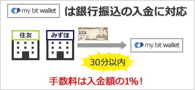 mybitwalletは銀行振り込みに対応しているので30分以内に送金できる