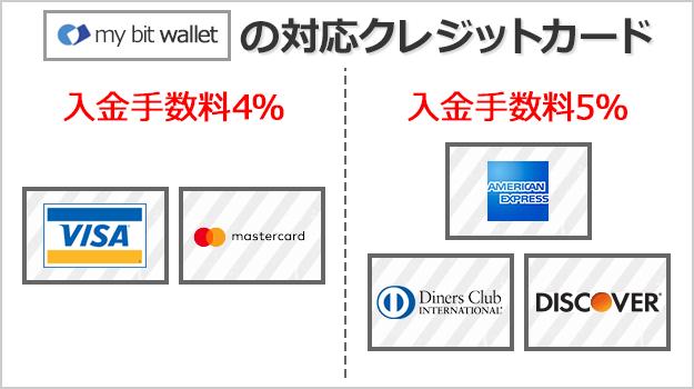 mybitwalletは多種多用のクレジットカードに対応している