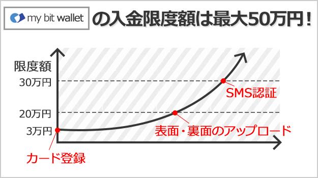 mybitwalletの入金限度額は手続きが進むにつれて上がる