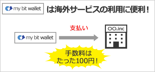 bitwalletは海外サービスの利用に便利