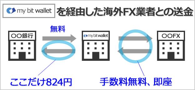 mybitwalletを経由した場合の海外FX業者との送金の流れ