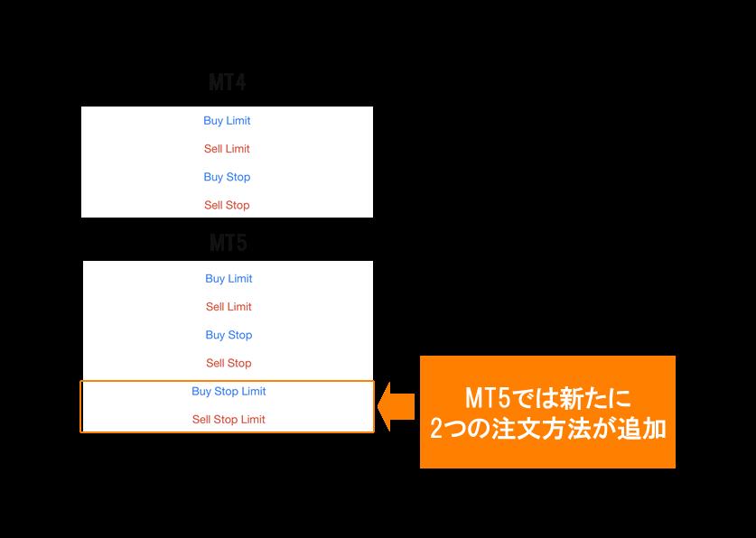 mt4アプリとmt5アプリの注文方法