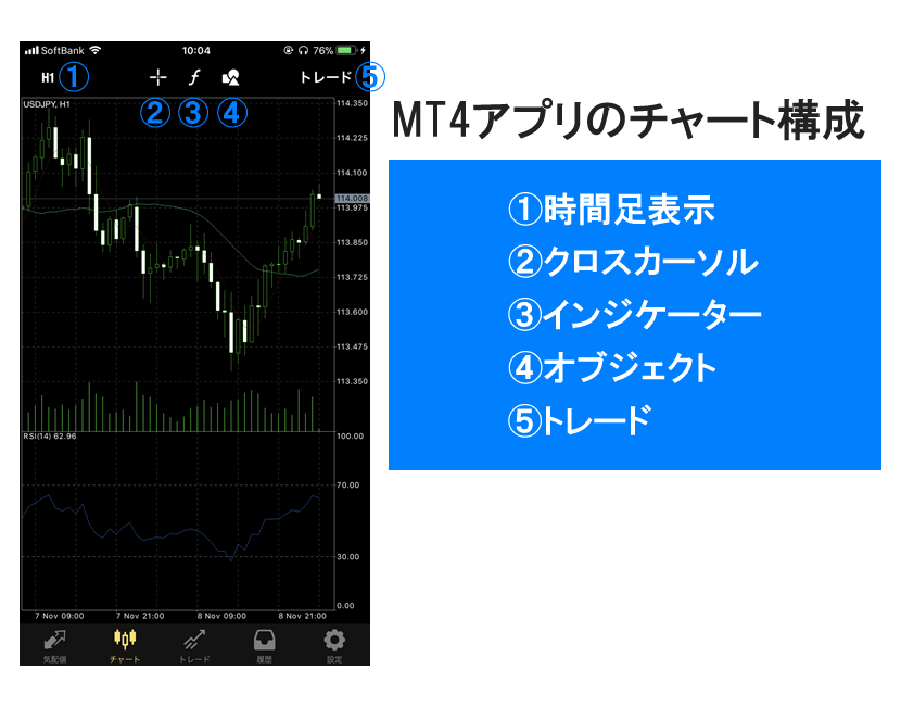 MT4スマホアプリのチャート構成
