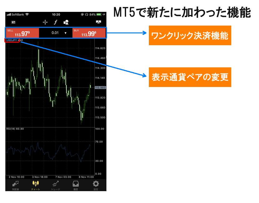 MT5のチャート画面構成
