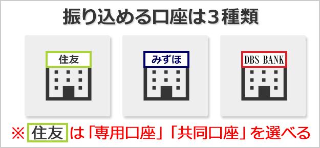 bitwalletに入金できる口座は三井住友・みずほ銀行・DBSBANKの3つ