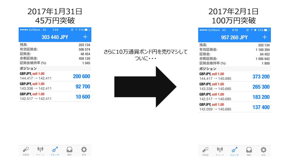 2月1日には100万円突破