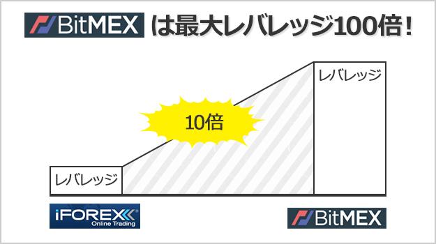 BitMEXは最大レバレッジ100倍で取引できる