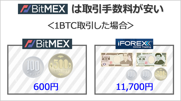 BitMEXはビットコイン取引の手数料が安い