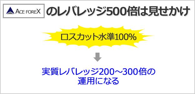 ACEFOREXはロスカット水準が高いので、実質レバレッジ200倍~300倍での運用になる